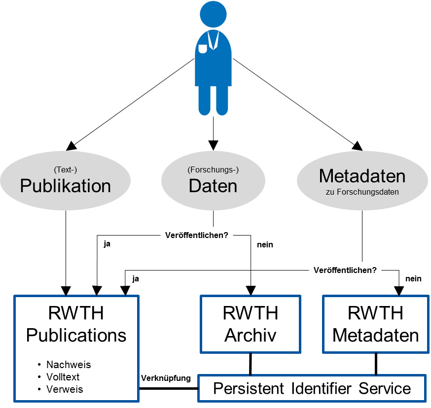 Graphic representation of the publication process using RWTH Publications